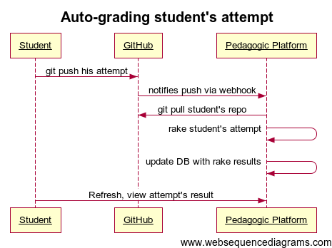 Pedagogic Platform is notified by GitHub via a Webhook