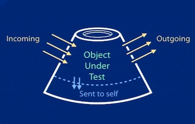 Object under test Diagram